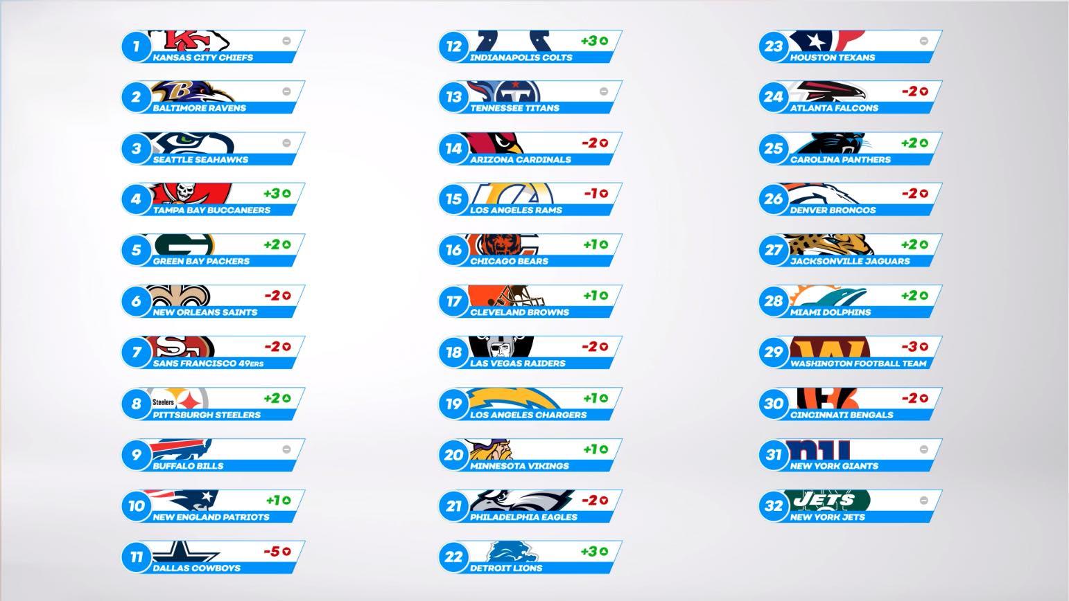 NFL Power Ranking Table - Week 4
