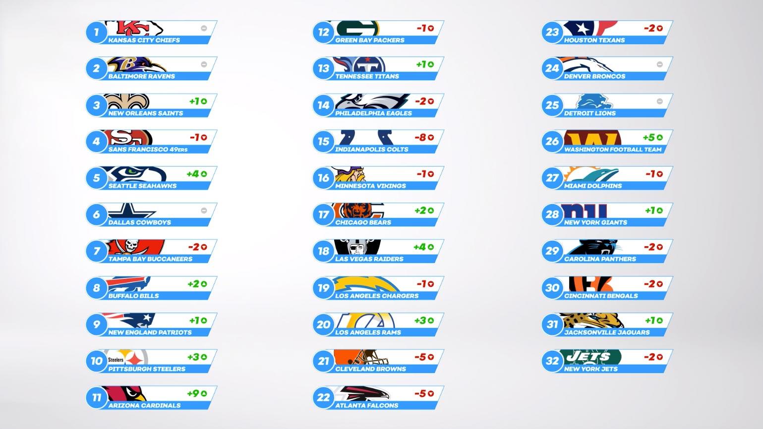NFL Power Ranking - Week 2 Table