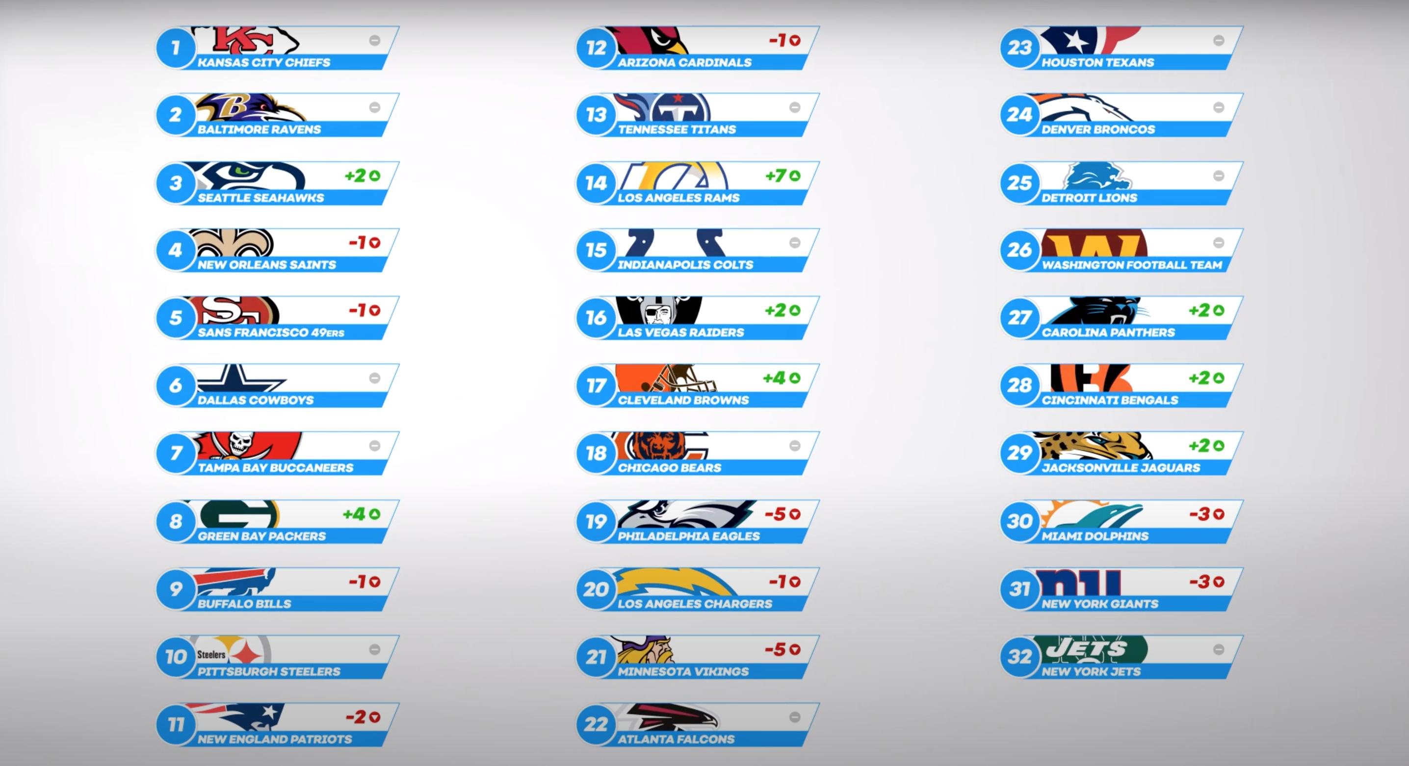 Power Rankings Week 3 Full List