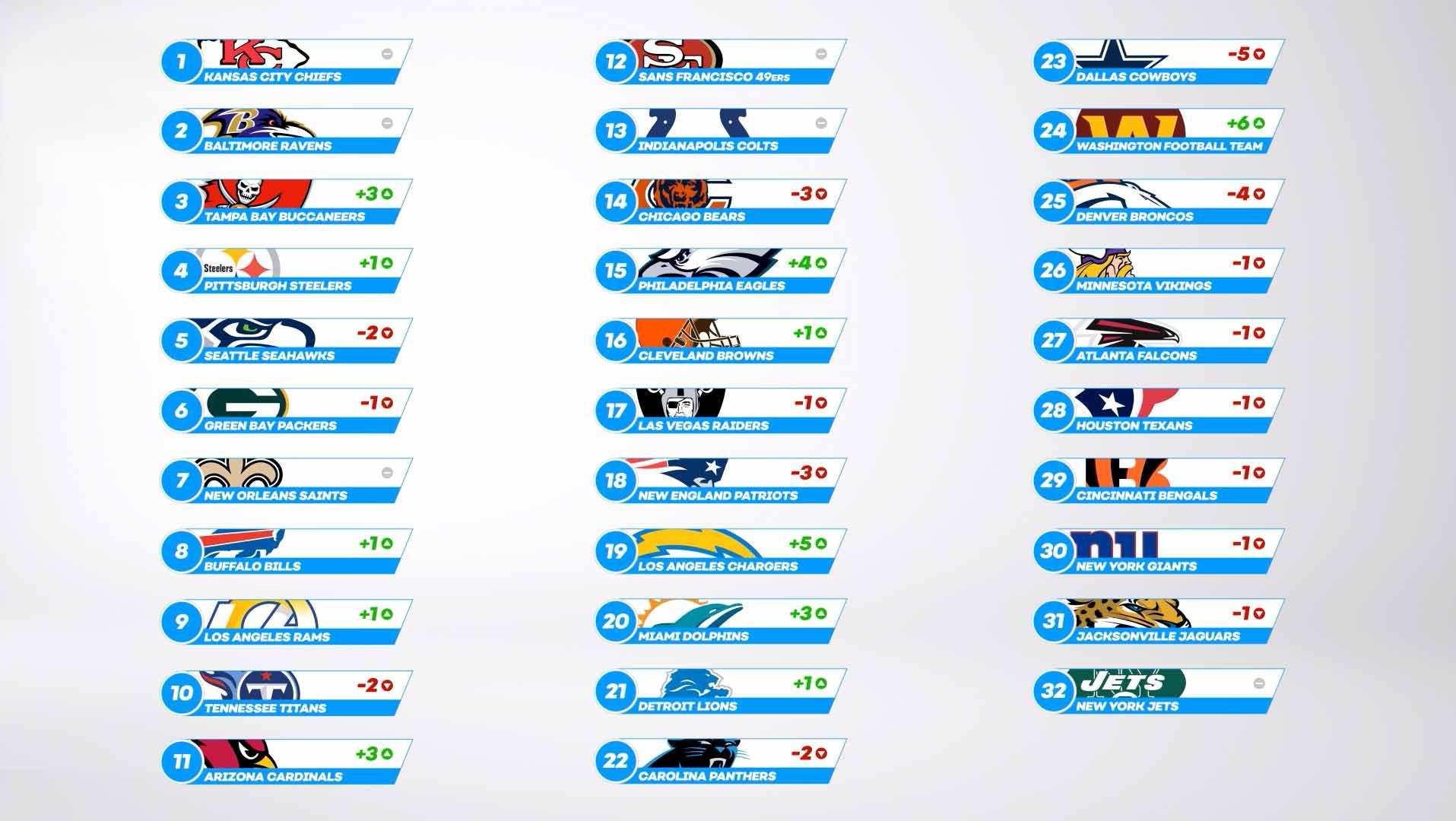 NFL Power Rankings Full List - Week 8