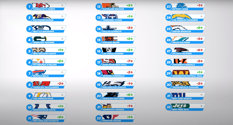 Power Rankings Week 6 - Full List
