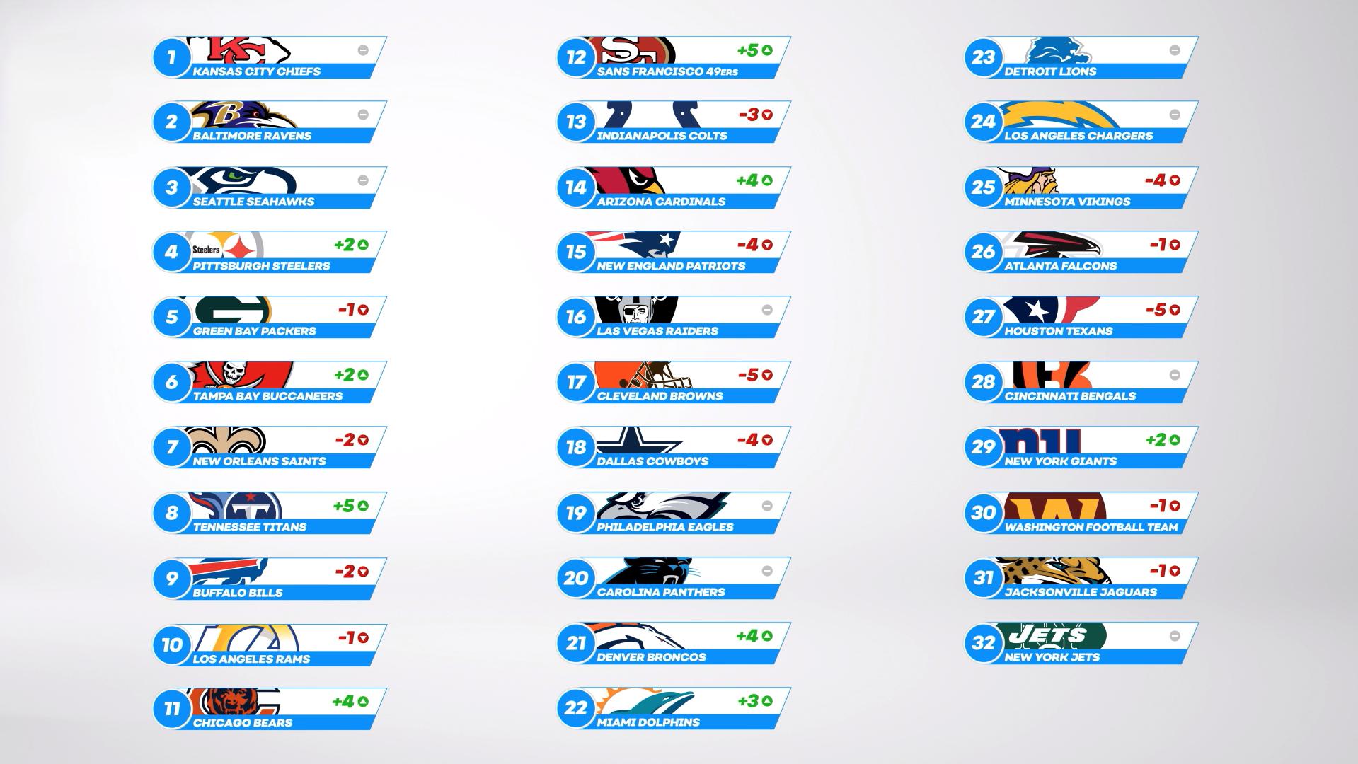 Full Power Rankings - Week 7