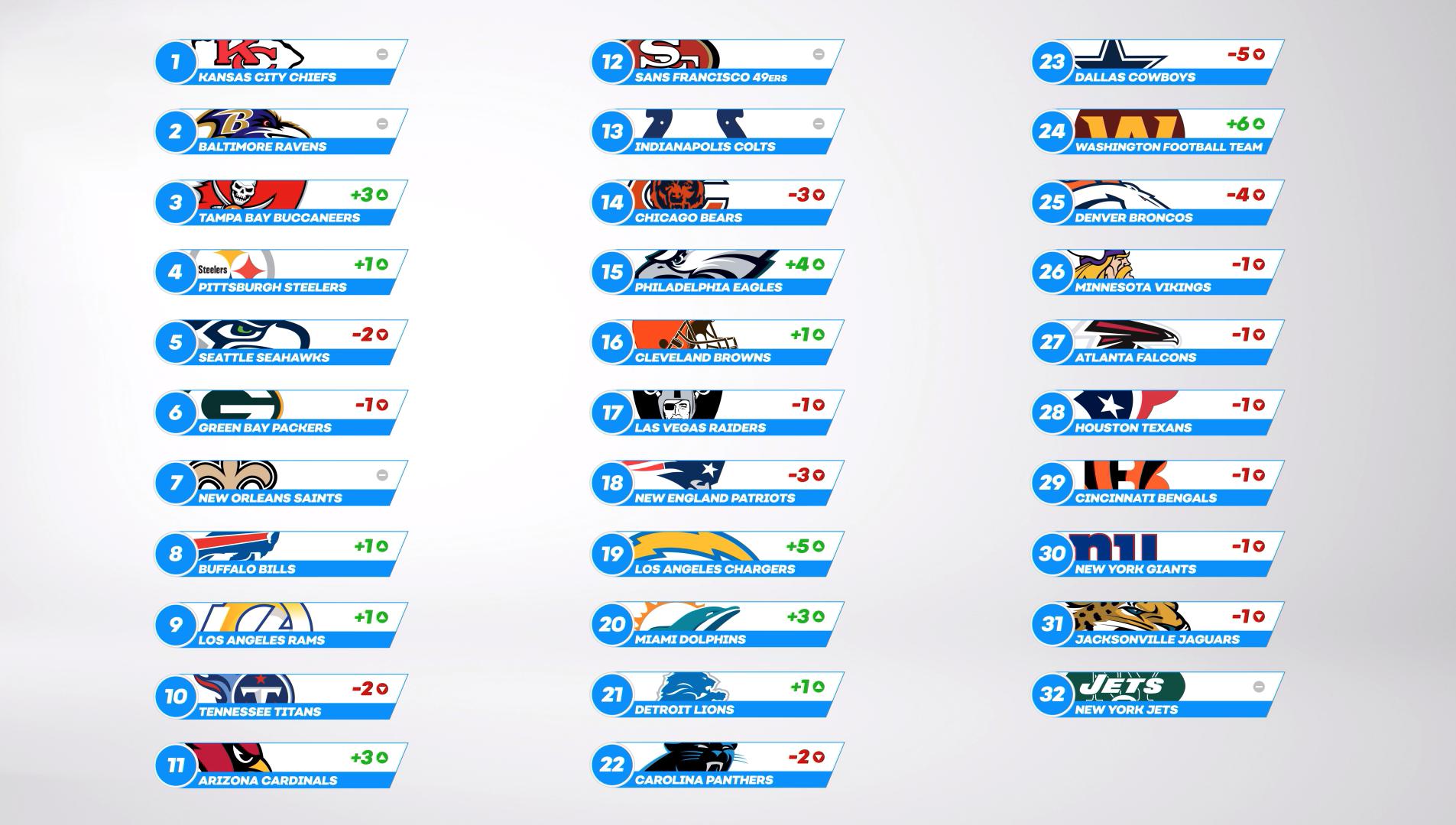 NFL Power Rankings Full List - Week 9