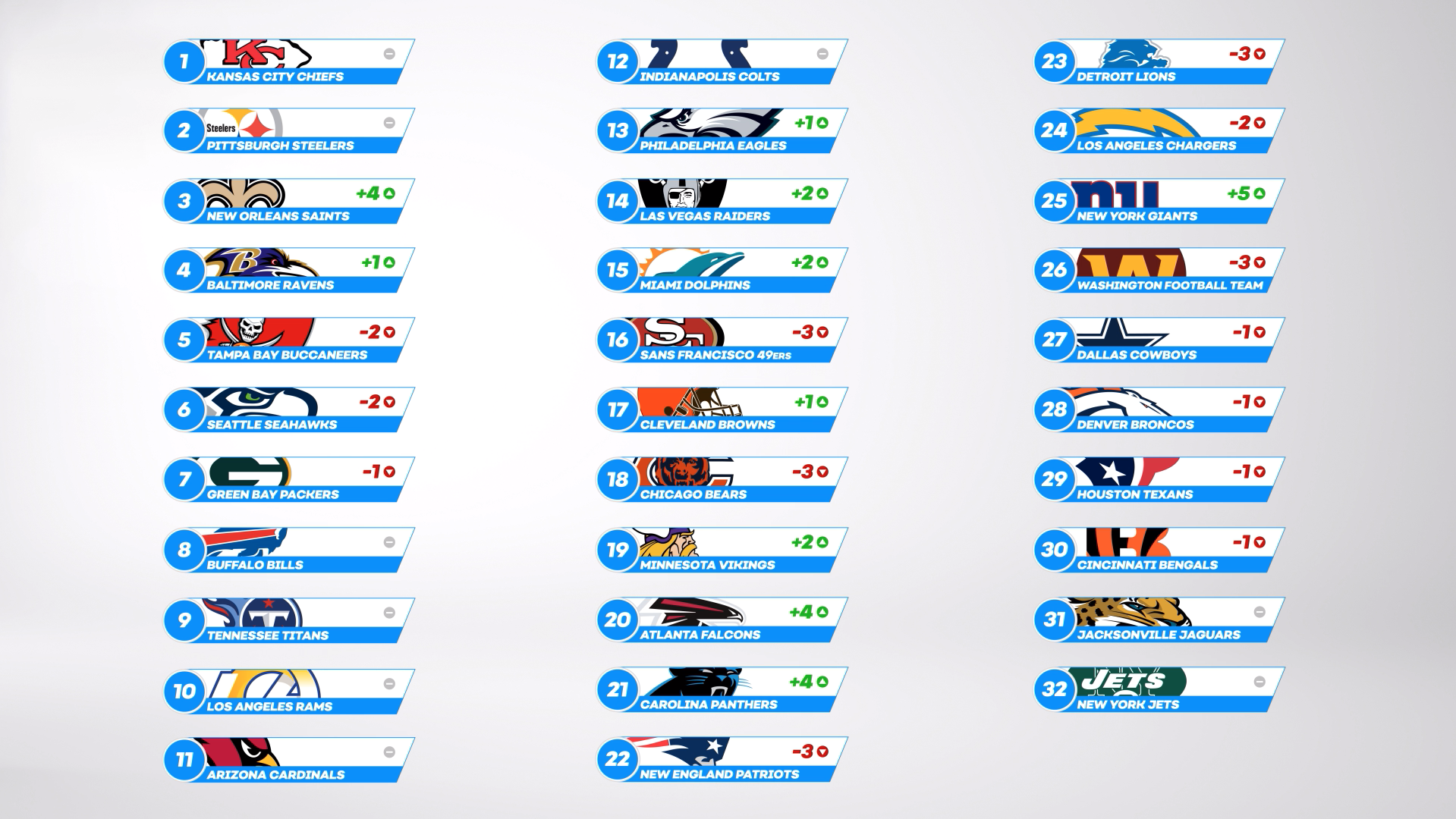 NFL Power Rankings Full List - Week 10